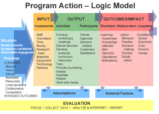 evaluation logic model template - diabetes training and technical assistance center