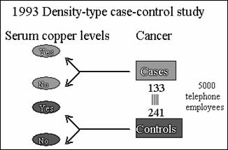 population based case control study advantages Selection of controls: the study base is composed of a population at risk of  exposure over a period of risk of exposure cases emerge.